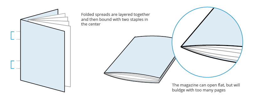 Staple binding diagram